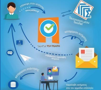 Ολοκληρώθηκε η ενσωμάτωση των ψηφιακών υπηρεσιών της Περιφέρειας Αττικής στην Ενιαία Ψηφιακή Πύλη gov.gr