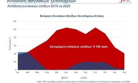 Έρευνα ΕΞΑΑΑ: Δραματικές οι απώλειες των ξενοδοχείων της Αττικής, ισχυρό το brand name της Αθήνας