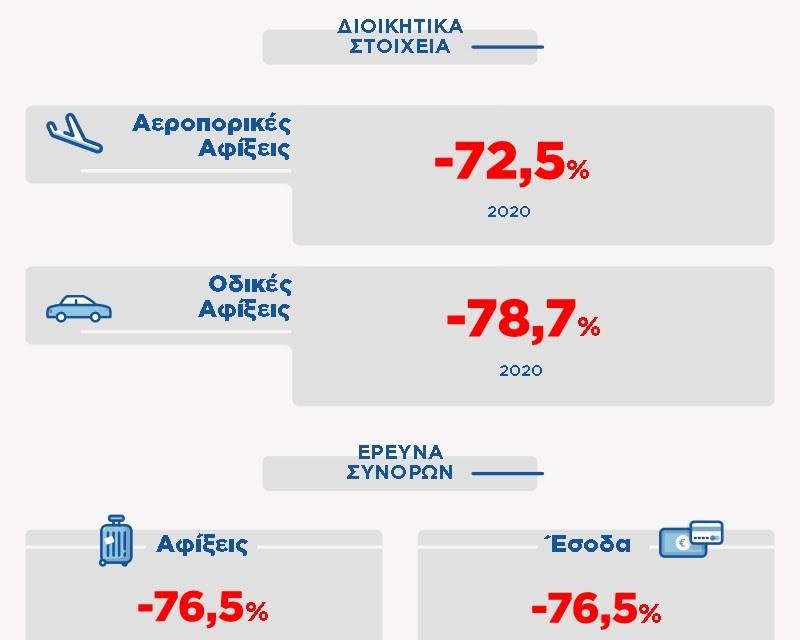 Έρευνα ΙΝΣΕΤΕ: Η πτώση του 2020 σε αριθμούς