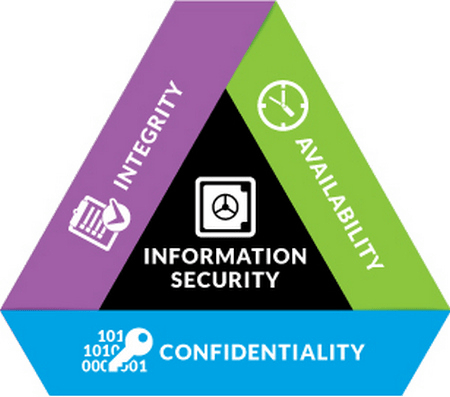 Information Security CIA Triangle