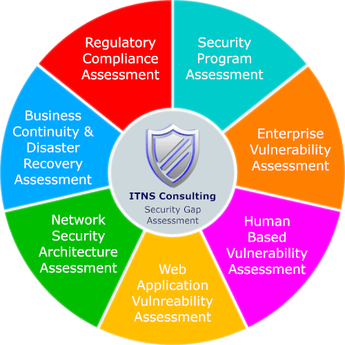 ITNS Security Gap Assessment