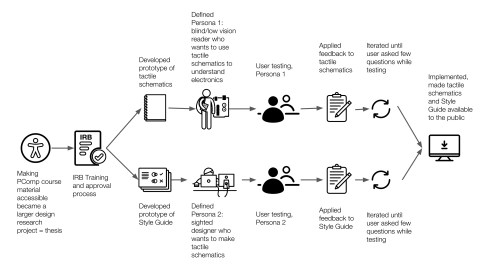 Designer user flow showing the process from realizing making PComp material more accessible was a bigger project than expected, to prototyping, developing personas, user testing, applying feedback, iterating, and making all materials public online