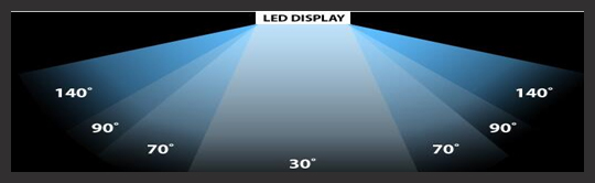 LED LCD vs OLED - Viewing angles and Uniformity