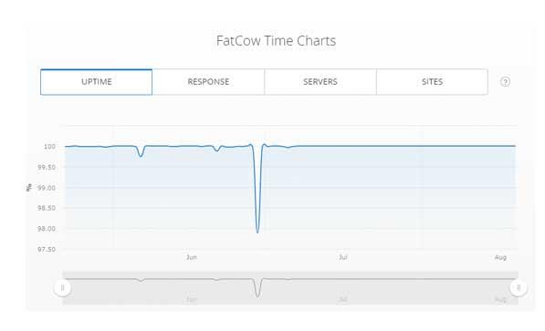 Lunarpages vs FatCow-FatCow-uptime