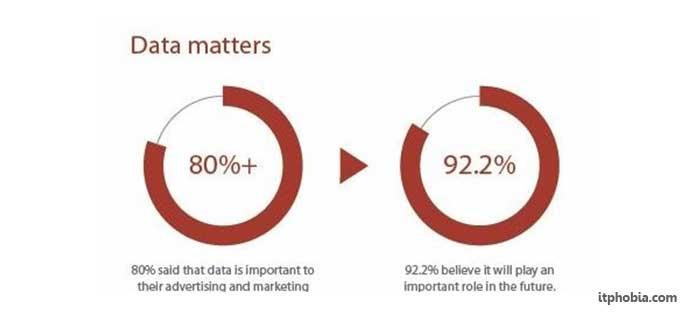 data security data matters