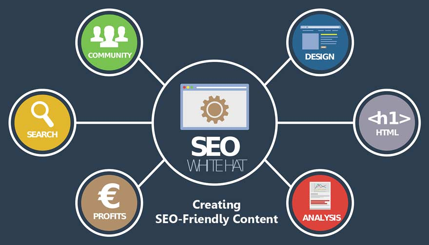 Some Important Strategies & Tools for Creating SEO-Friendly Content in 2019