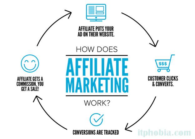 affiliate marketing strategy - how affiliate marketing works