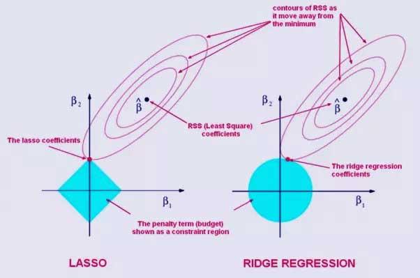 Ridge and Lasso Regression