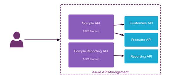 Sample API-Sample Reporting API