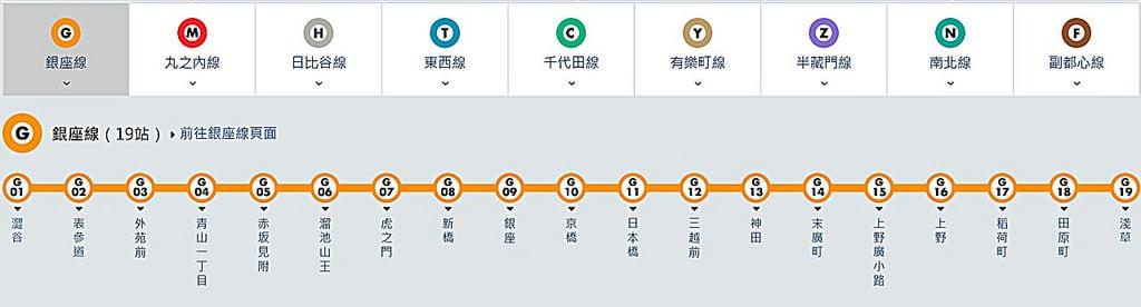 《東京自由行攻略》淺草雷門訂房推薦與六日行程規劃懶人包