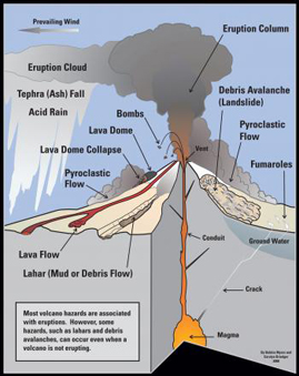 As the world hurls (Volcanic eruption safety tips and ...