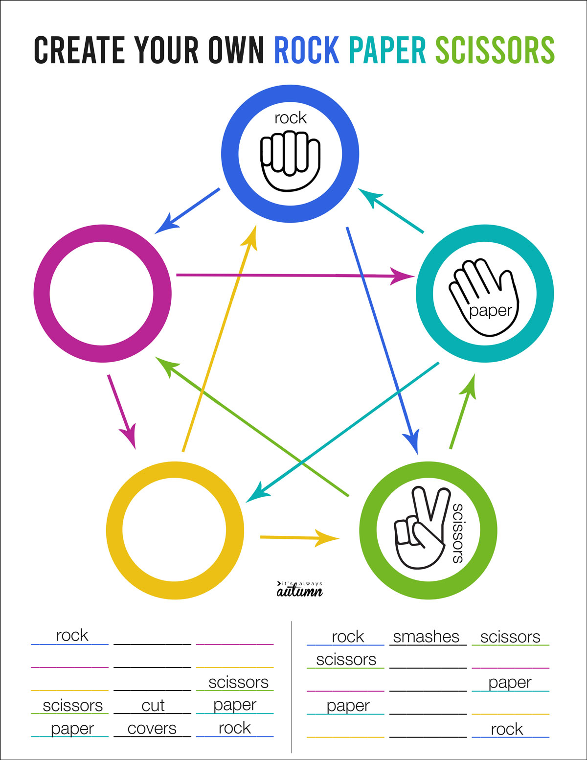 Create your own ULTIMATE rock paper scissors worksheet with 5 options