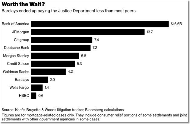 Barclays 2 Billion Dollar Settlement Smaller