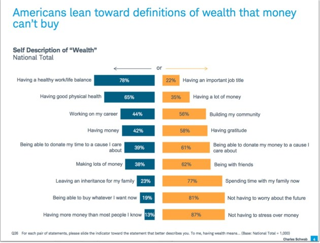 Charles Schwab American Wealth Attitudes