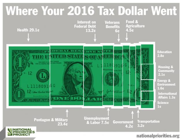Where 2016 Taxes Went