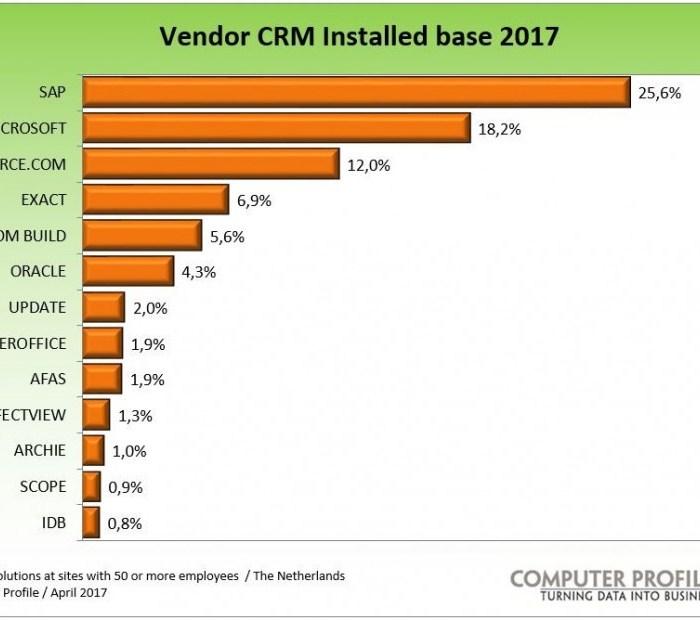 KwartNederlandse CRM-installaties is van SAP