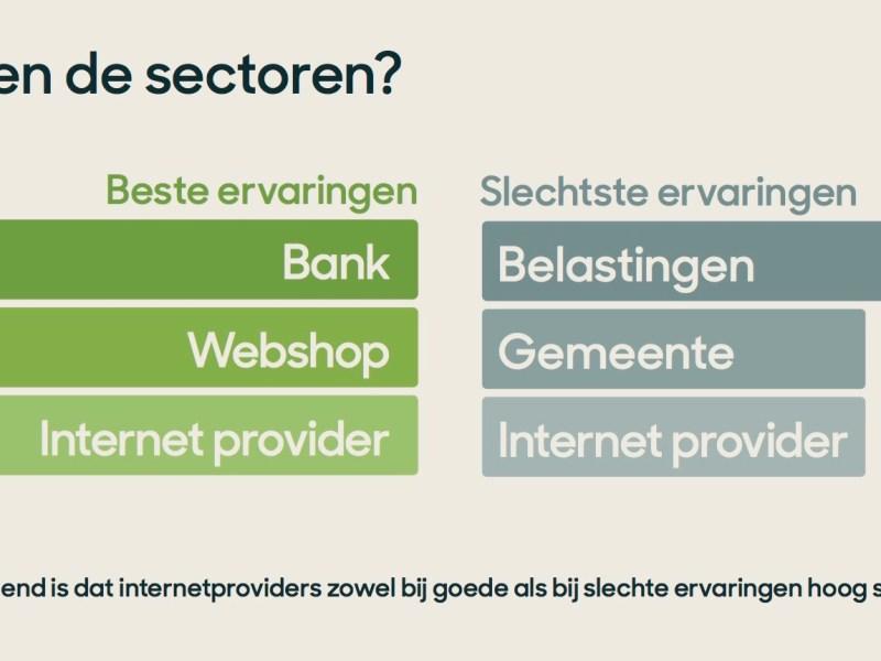 Banken hebben de beste klantenservice