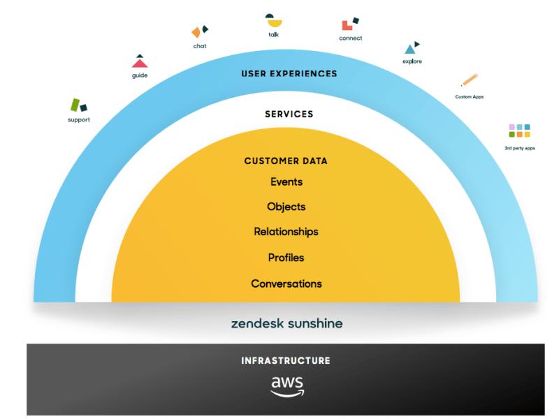 Zendesk introduceert open CRM-platform: Zendesk Sunshine