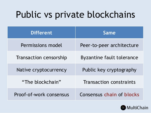 Private Public Blockchain