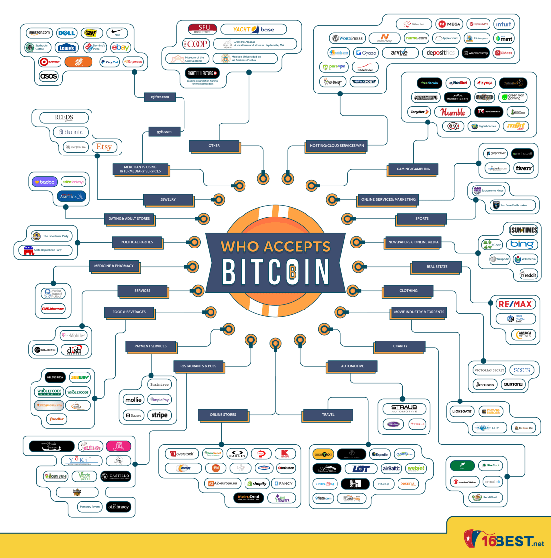 Everything you can buy with Bitcoin