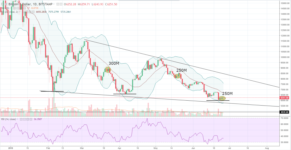 Effect on Bitcoin Price Throughout 2018, there has now been three occurrences where Tether has printed more than 200M USDT in a single minting event as outlined above. These printing events have historically affected the price of Bitcoin, sometimes in a positive move to the upside and sometimes in a negative move to the downside. An upside move suggests that buyers are converting fiat to Tether then buying crypto. A downside move suggests that investors are shorting the market and converting to USDT.