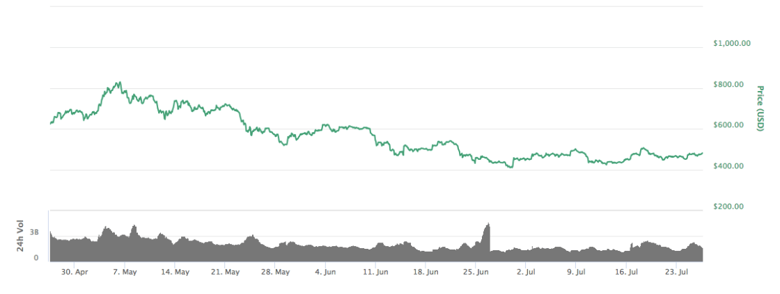 Price of ETH Vs USD