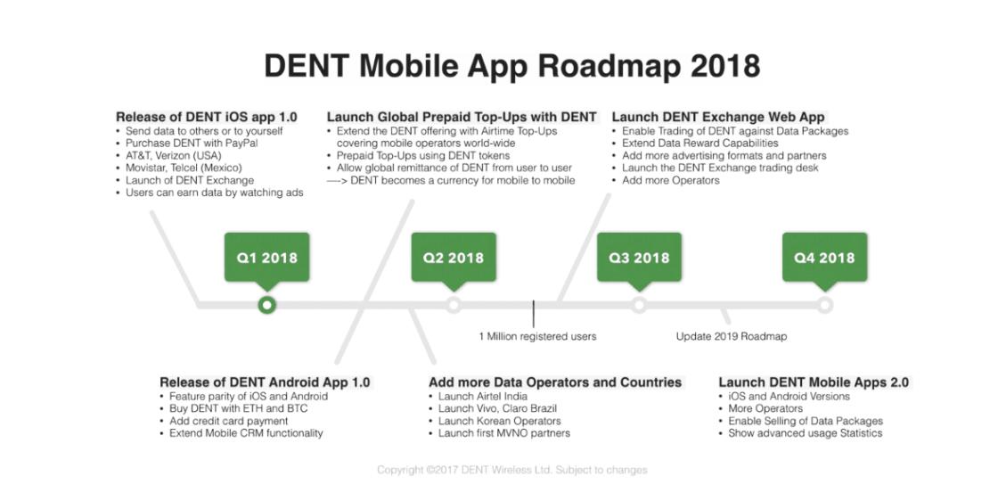 DENT mobile app roadmap