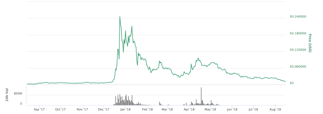 Price of Bitcoin last 12 months