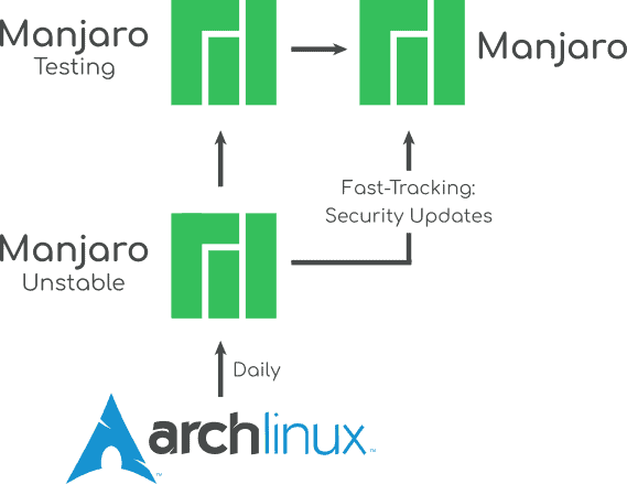 Arch vs Manjaro repository comparison