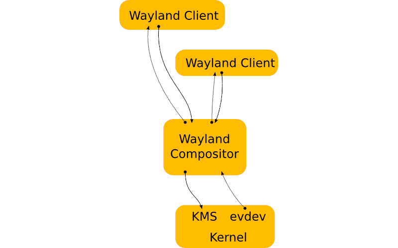 Wayland display server architecture