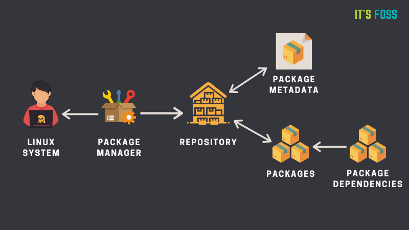 Linux Package Manager Explanation