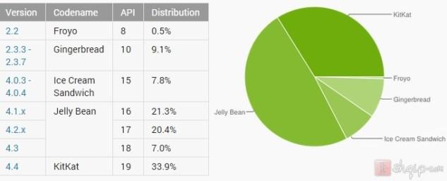 Lollipop gjendet në 0.1 të pajisjeve me Android