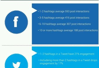 How to use #Hashtags in updates, tweets and posts for Facebook and Twitter