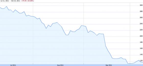 Netflix Stock Drops 60 Percent