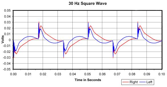 V-Moda Crossfade LP 30Hz Square Wave