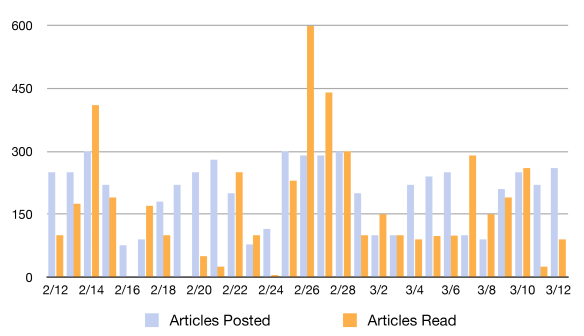 Google-Reader-Statistics