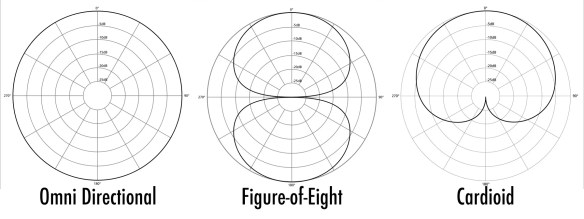 Microphone-Polar-Patterns