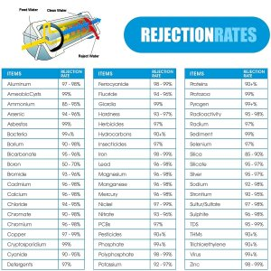 Rejection Rates of Reverse Osmosis System