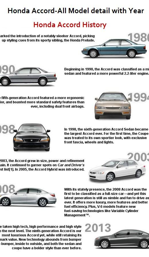 Latest-Honda-accord model-History