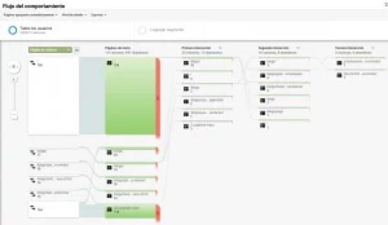 Flujo de comportamiento Google Analytics