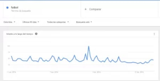 Google Trends Explore