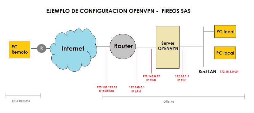 Ejemplo Openvpn ITSoftware SAS