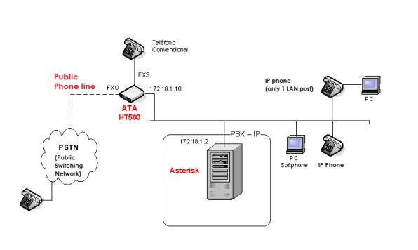Setup ATA HT503 to PSTN line