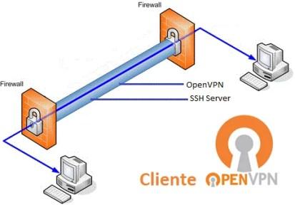 Cliente OpenVPN