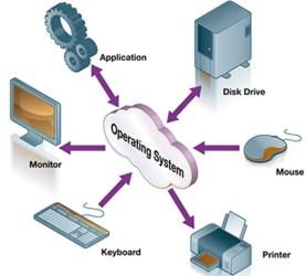 Para qué sirve un sistema operativo