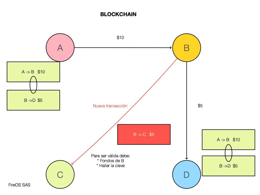 Nueva transacción a entrar en el blockchain