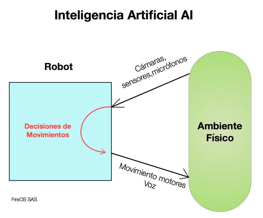 Aplicación de AI en la Robótica