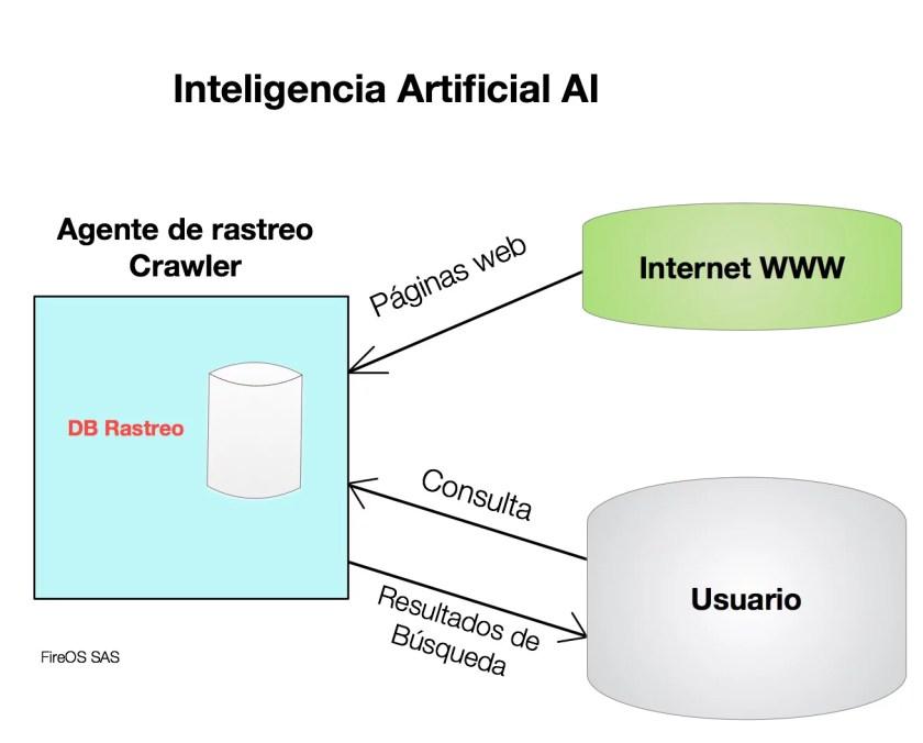 Aplicación de AI en la web