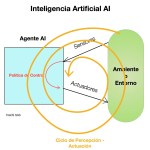 Inteligencia Artificial AI