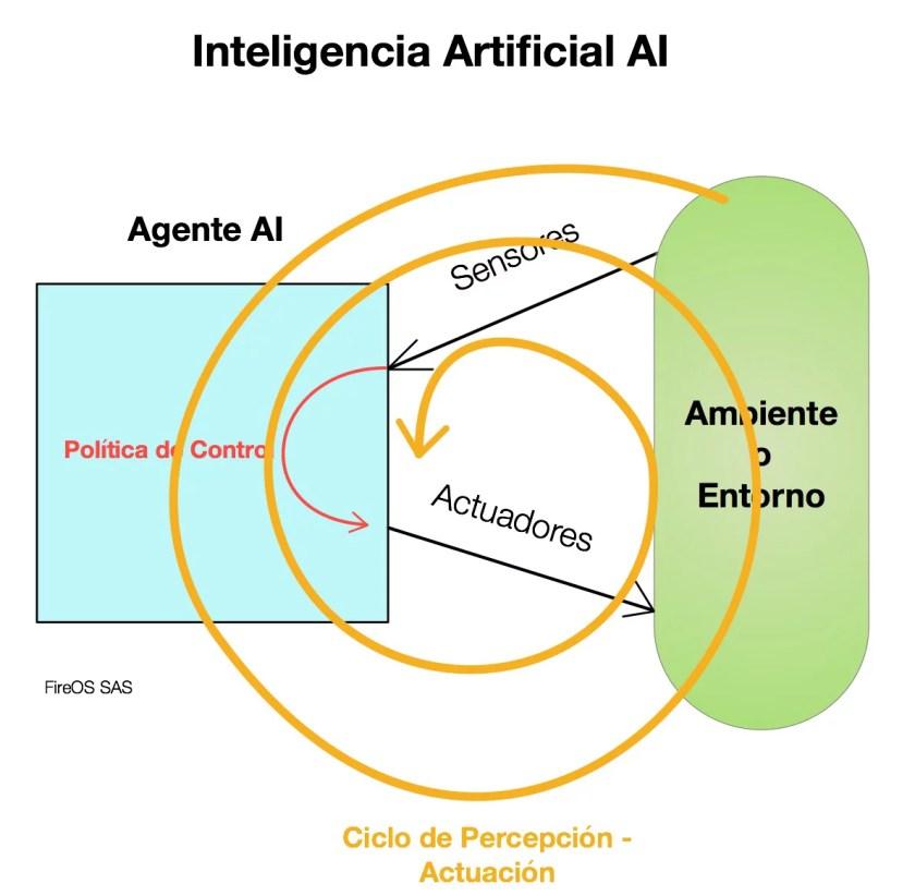 Ciclo de Percepción - Actuación AI